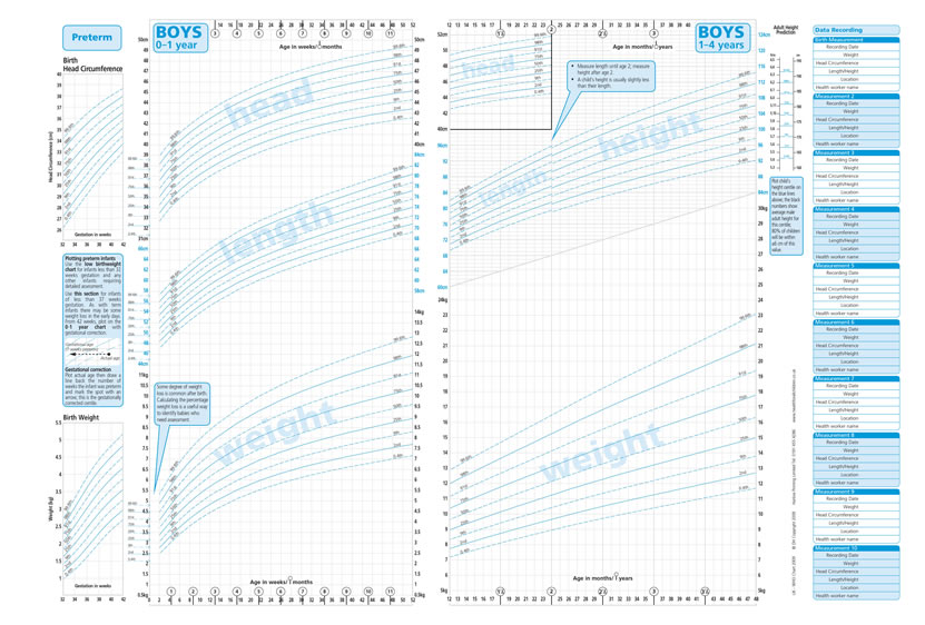 UkWho Growth Charts For Children Aged  Years  Health For All