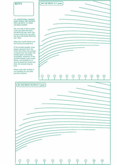 Shop growth charts thrive line overlays girls and boys 5 only