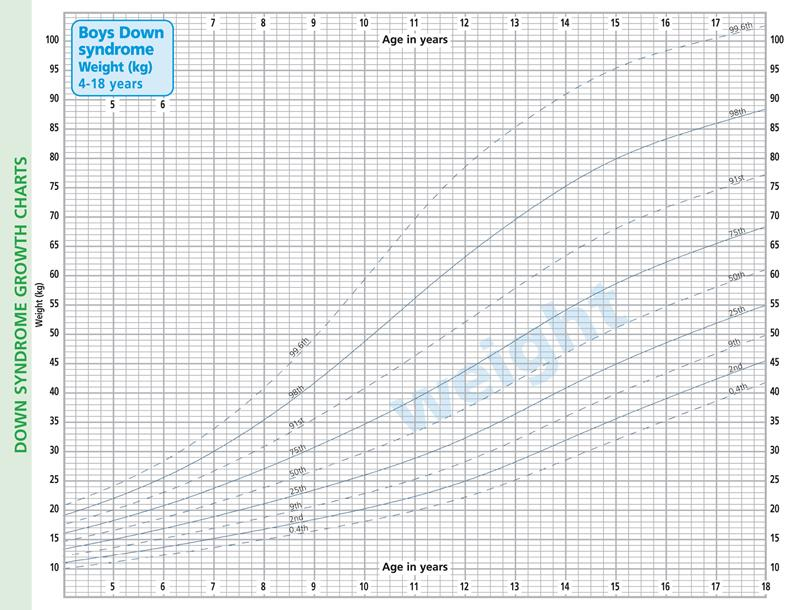 Growth Charts Boys Image P A Boys Down WeiFCa Chart For