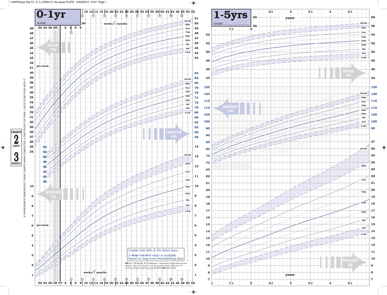 Boy Percentile Growth Chart Uk - Reviews Of Chart