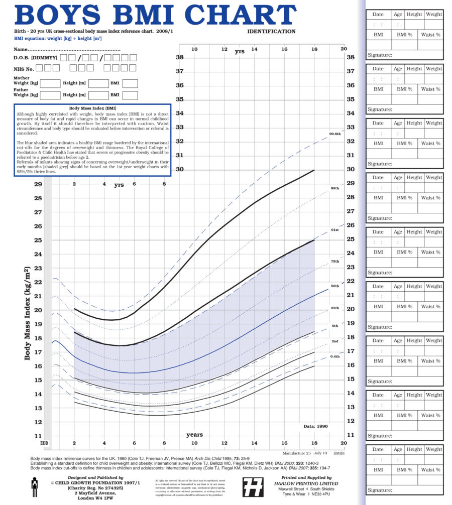 UK90 BMI Identification Charts