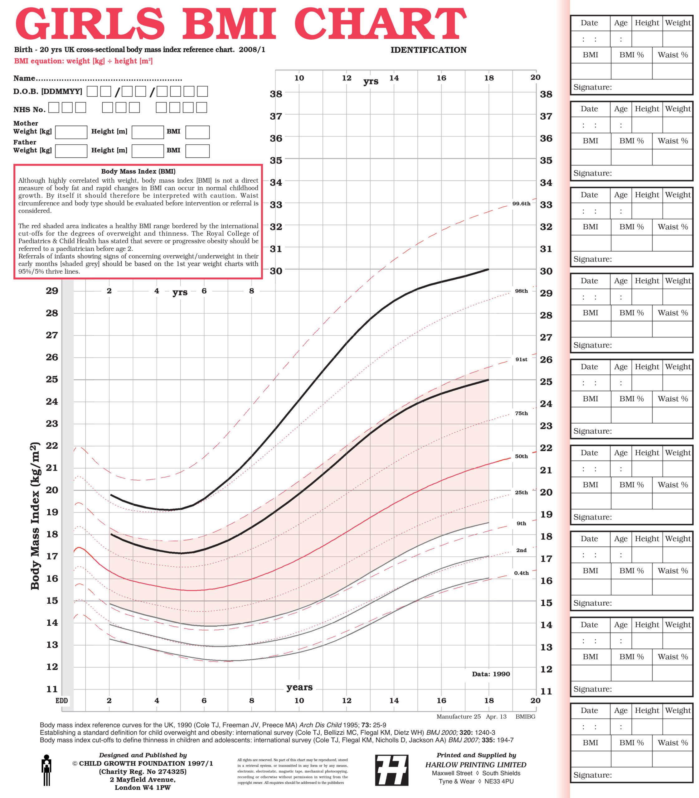 UK20 BMI Identification Charts   Health for all Children